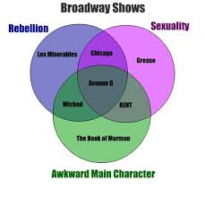 Wicked The Musical Memes - memebase broadway all your memes in our base funny memes
