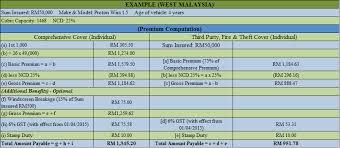 Estimated Car Insurance Cost by How Do You Calculate Your Car Insurance Premium In Malaysia