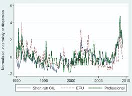 economic policy uncertainty and household inflation uncertainty