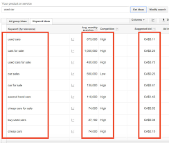 keyword bid getting to the top of a recipe to adwords