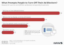 Blockers Ad Chart What Prompts To Turn Their Ad Blockers Statista