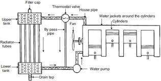 4 cylinder engine water cooling system of a 4 cylinder engine 4