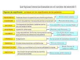 imagenes literarias o contenidos sensoriales teoría literaria las figuras literarias esquema general concepto