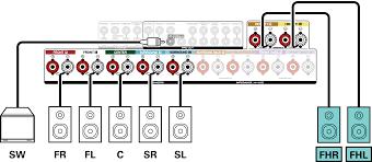 home theater speaker layout speaker configuration and u201camp assign u201d settings sr6010