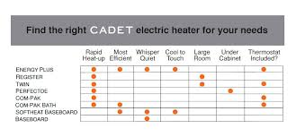 cadet softheat 59 in 1 000 watt 240 volt hydronic electric