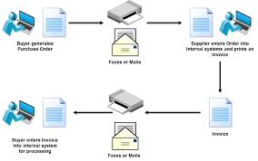 what is edi electronic data interchange edi basics