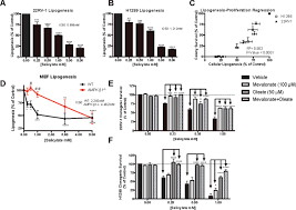 salicylate activates ampk and synergizes with metformin to reduce