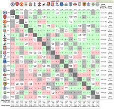 premier league results table and fixtures premier league results and remaining fixtures in table order grid
