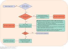 chapter 29 chronic kidney disease pharmacotherapy a