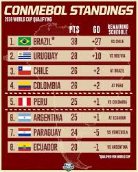 World Cup Table Where To Find Ecuador Vs Argentina World Cup Qualifier On Us Tv