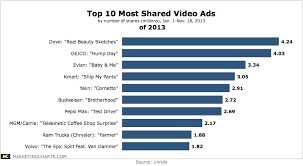 top 10 most shared video ads of 2013 chart
