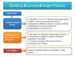 bureau syndic certificat economie energie pratique intervenants conseil syndical