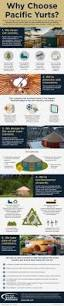 planning for your future yurt purchase infographic pacific yurts