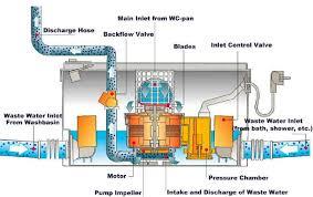 natural handyman u0027s upflush basement toilet diagram page