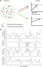 An Information Maximization Approach To Blind Separation And Blind Deconvolution Neural Correlates Of Trial To Trial Fluctuations In Response