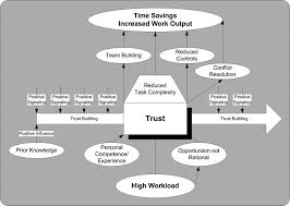 inter and intraorganizational trust in international construction