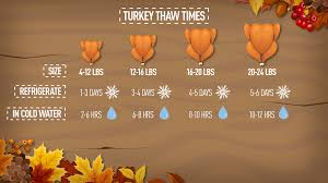 wbir how you need to let your turkey thaw before you