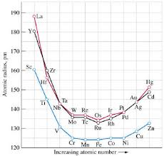 chem 1180 22 1 periodic trends in the transition elements