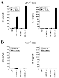 Selective Ability Of Mouse Cd1 To Present Glycolipids α