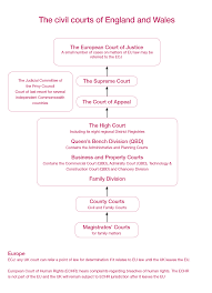 Queen S Bench Division The Commercial Bar Chambers Student Guide
