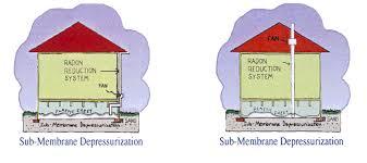 Radon Mitigation Cost Estimates by About Mitigation Radon Mitigation Guide To Radon Mitigation