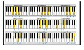 keyboard chords tutorial for beginners piano chord chart small piano chords chart piano chords free