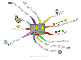 Maps Org Where E U0027er You Be Let Your Mind Roam Free The Mind Mapping Org Blog