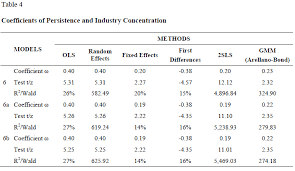 Dummy Table Relationship Between Abnormal Earnings Persistence Industry