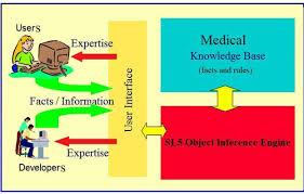 the figure presents the components of typical expert system