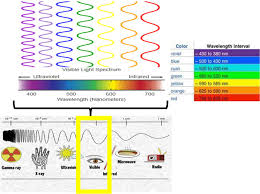 what color of light has the most energy socratic
