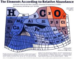 Show Me A Periodic Table The Periodic Table Of Elements Scaled To Show The Elements U0027 Actual