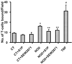 sphingosine 1 phosphate reduces cd4 t cell activation in type 1