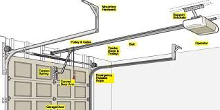 American Overhead Door Parts Garage Door Opener 101 How A Garage Door Works