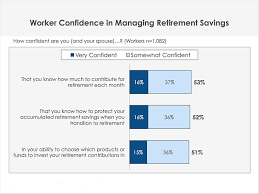 How Much To Retire Comfortably Retirement Confidence Survey Of Americans 2017