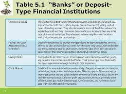 types of table ls 5 1 chapter 5 cash or liquid asset management 5 2 introduction