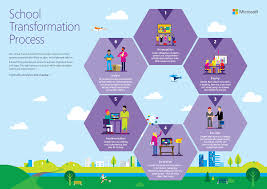 In Technology Planning Resources Microsoft Education