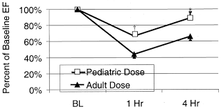 better outcome after pediatric defibrillation dosage than