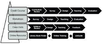 gis class online overview of library gis learning supports based on cus needs