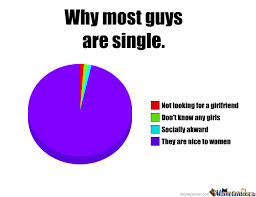 Single Guys Meme - why most guys are single by recyclebin meme center