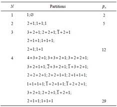 polynomial generalizations and combinatorial interpretations for