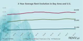 average rent price san francisco bay area 2017 rent retrospect rentcafe rental blog