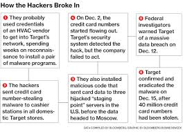 anonymous attack on target black friday it turns out target could have easily prevented its massive