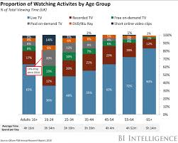 more young people are watching less traditional tv business insider