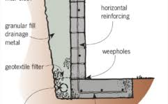 Concrete Walls Design Home Design Ideas - Reinforced concrete wall design example