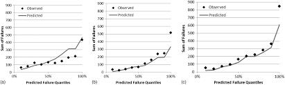 comparison of pipeline failure prediction models for water