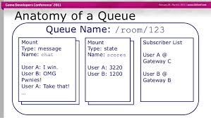 Games For Chat Rooms - message queuing on a large scale imvus stateful real time message qu u2026