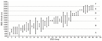 Canap茅 2m 神农架自然遗产地植被垂直带谱的特点和代表性