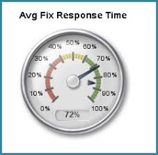 Sas 70 Report Exle by Web Report Studio Souped Up Dashboard Speedometers Sliders And