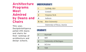 Top Art And Design Universities In The World Top Architecture Schools Of 2018 2017 09 01 Architectural Record