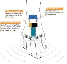 Blind People Canes See The New Sonar U0027glove U0027 That Can Help The Blind Navigate U2013 Theblaze
